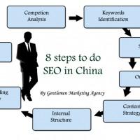 SEO Agency in China