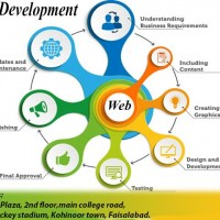 Bits Institute Great Opportunity for the Student who wants to become a Web Developer