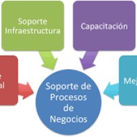 Hibridos Telecommunications, Inc., En Puerto Rico